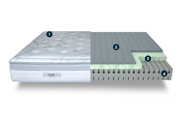 Fusion Plus Mattress from Komfi